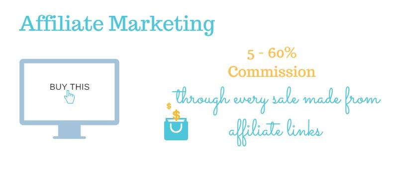 affiliate marketing and links