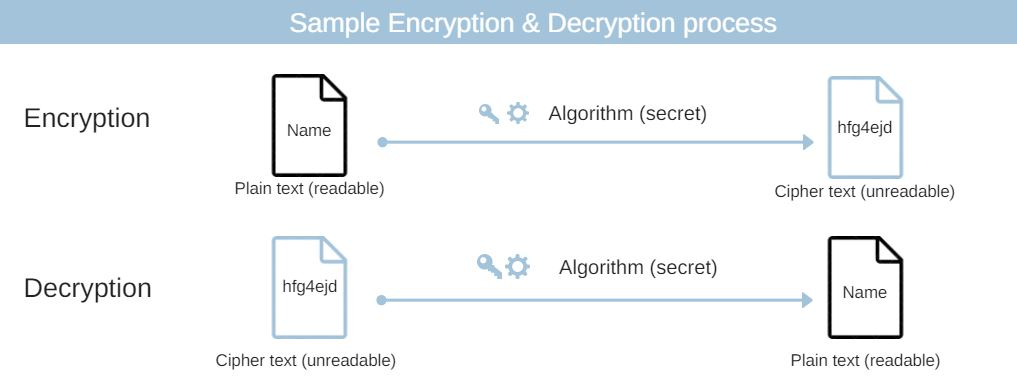 encryption and decryption in https