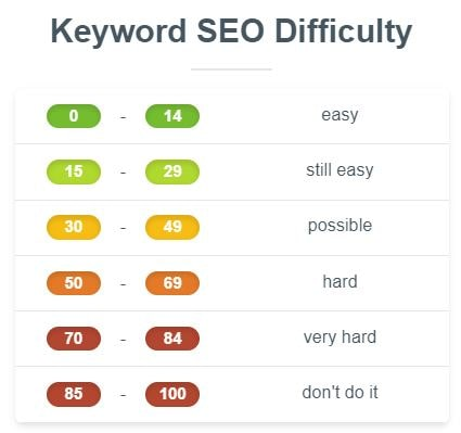 seo difficulty chart