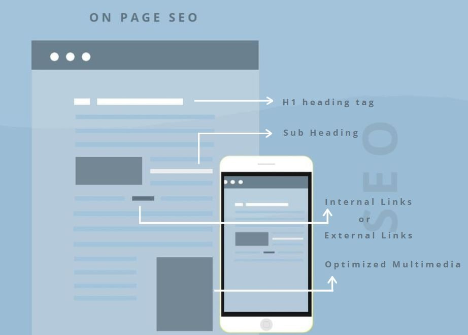 optimized on page seo